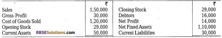 RBSE Class 12 Accountancy Model Paper 4 4