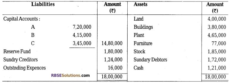 RBSE Class 12 Accountancy Model Paper 4 English Medium 2