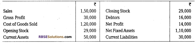RBSE Class 12 Accountancy Model Paper 4 English Medium 4