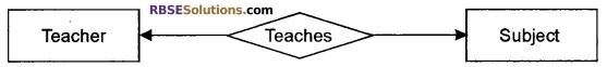 RBSE Class 12 Computer Board Paper 2018 1