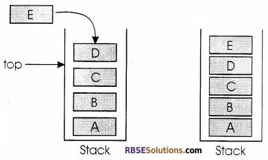 RBSE Class 12 Computer Board Paper 2018 2