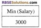 RBSE Class 12 Computer Board Paper 2018 23