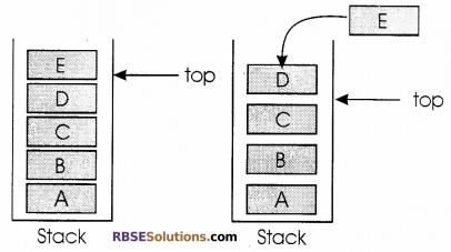 RBSE Class 12 Computer Board Paper 2018 3