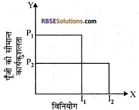 RBSE Class 12 Economics Board Paper 2018 2