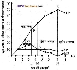 RBSE Class 12 Economics Board Paper 2018 3