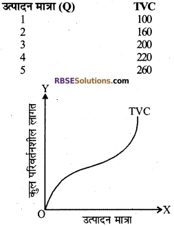 RBSE Class 12 Economics Board Paper 2018 5