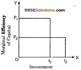 RBSE Class 12 Economics Board Paper 2018 English Medium 1