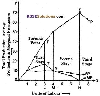 RBSE Class 12 Economics Board Paper 2018 English Medium 3