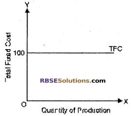 RBSE Class 12 Economics Board Paper 2018 English Medium 4