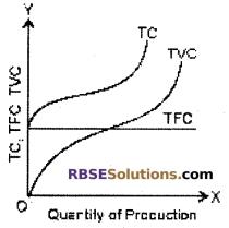RBSE Class 12 Economics Board Paper 2018 English Medium 6