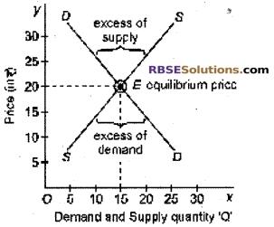 RBSE Class 12 Economics Board Paper 2018 English Medium 7