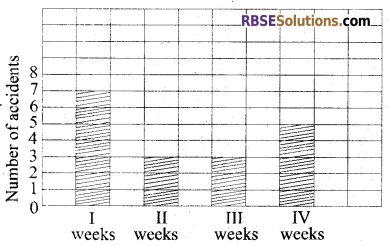 RBSE Class 5 Mathematics Board Paper 2017 English Medium 20