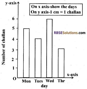 RBSE Class 5 Mathematics Model Paper 1 English Medium 16