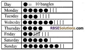 RBSE Class 5 Mathematics Model Paper 3 English Medium 5