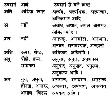 RBSE Class 7 Hindi व्याकरण उपसर्ग 1
