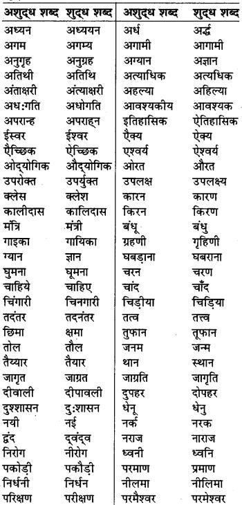 RBSE Class 7 Hindi व्याकरण वर्तनी अशुद्ध-शुद्ध शब्द 1