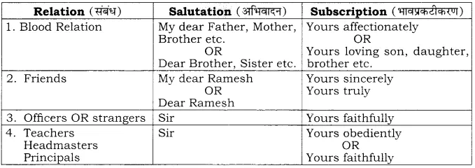 RBSE Solutions for Class 10 English Poem Chapter 6 Writing Skills image 2