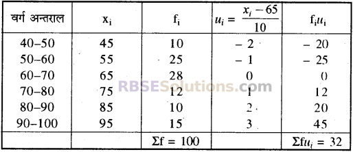 RBSE Solutions for Class 10 Maths Chapter 17 केन्द्रीय प्रवृत्ति के माप Additional Questions 17