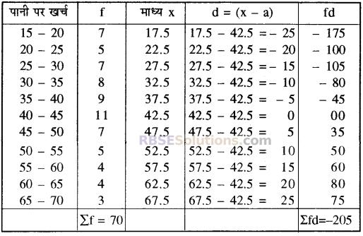 RBSE Solutions for Class 10 Maths Chapter 17 केन्द्रीय प्रवृत्ति के माप Ex 17.4 2
