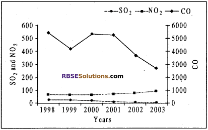 RBSE Solutions for Class 10 Maths Chapter 19 सड़क सुरक्षा शिक्षा 13