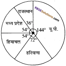 RBSE Solutions for Class 10 Maths Chapter 19 सड़क सुरक्षा शिक्षा 16