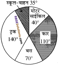 RBSE Solutions for Class 10 Maths Chapter 19 सड़क सुरक्षा शिक्षा 19
