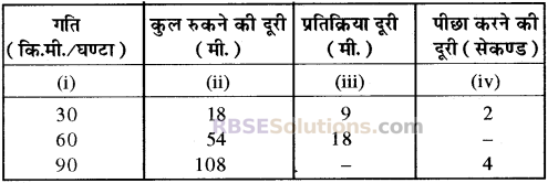 RBSE Solutions for Class 10 Maths Chapter 19 सड़क सुरक्षा शिक्षा 33