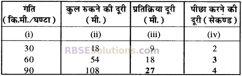 RBSE Solutions for Class 10 Maths Chapter 19 सड़क सुरक्षा शिक्षा 35