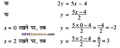 RBSE Solutions for Class 10 Maths Chapter 4 दो चरों वाले रैखिक समीकरण एवं असमिकाएँ Additional Questions 10