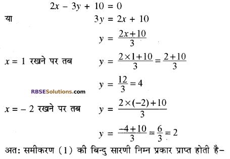 RBSE Solutions for Class 10 Maths Chapter 4 दो चरों वाले रैखिक समीकरण एवं असमिकाएँ Additional Questions 34