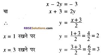 RBSE Solutions for Class 10 Maths Chapter 4 दो चरों वाले रैखिक समीकरण एवं असमिकाएँ Additional Questions 36