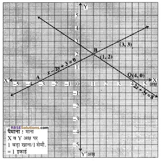 RBSE Solutions for Class 10 Maths Chapter 4 दो चरों वाले रैखिक समीकरण एवं असमिकाएँ Additional Questions 37