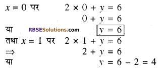RBSE Solutions for Class 10 Maths Chapter 4 दो चरों वाले रैखिक समीकरण एवं असमिकाएँ Additional Questions 38