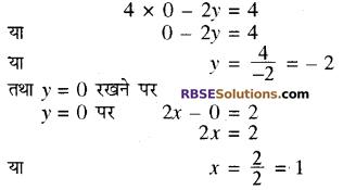 RBSE Solutions for Class 10 Maths Chapter 4 दो चरों वाले रैखिक समीकरण एवं असमिकाएँ Additional Questions 39