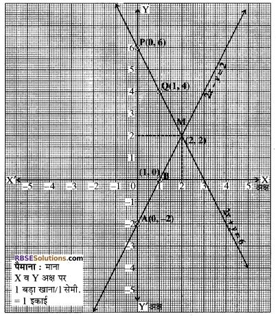 RBSE Solutions for Class 10 Maths Chapter 4 दो चरों वाले रैखिक समीकरण एवं असमिकाएँ Additional Questions 40