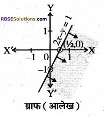 RBSE Solutions for Class 10 Maths Chapter 4 दो चरों वाले रैखिक समीकरण एवं असमिकाएँ Additional Questions 45