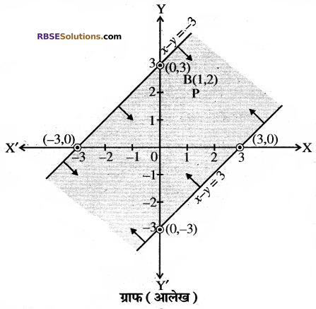 RBSE Solutions for Class 10 Maths Chapter 4 दो चरों वाले रैखिक समीकरण एवं असमिकाएँ Additional Questions 46