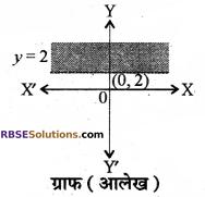 RBSE Solutions for Class 10 Maths Chapter 4 दो चरों वाले रैखिक समीकरण एवं असमिकाएँ Additional Questions 47