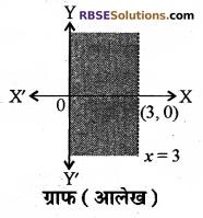 RBSE Solutions for Class 10 Maths Chapter 4 दो चरों वाले रैखिक समीकरण एवं असमिकाएँ Additional Questions 48
