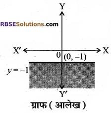 RBSE Solutions for Class 10 Maths Chapter 4 दो चरों वाले रैखिक समीकरण एवं असमिकाएँ Additional Questions 49