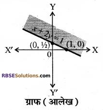 RBSE Solutions for Class 10 Maths Chapter 4 दो चरों वाले रैखिक समीकरण एवं असमिकाएँ Additional Questions 50
