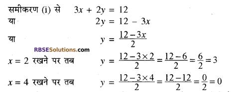 RBSE Solutions for Class 10 Maths Chapter 4 दो चरों वाले रैखिक समीकरण एवं असमिकाएँ Additional Questions 8