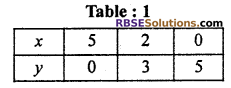 RBSE Solutions for Class 10 Maths Chapter 4 Linear Equation and Inequalities in Two Variables Ex 4.1 13