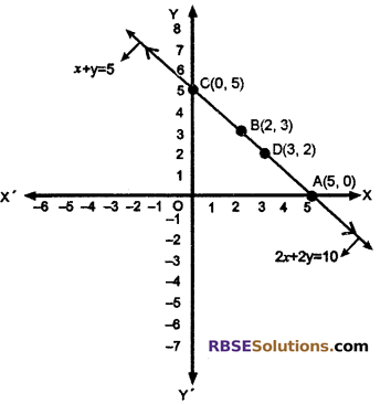 RBSE Solutions for Class 10 Maths Chapter 4 Linear Equation and Inequalities in Two Variables Ex 4.1 15