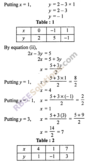 RBSE Solutions for Class 10 Maths Chapter 4 Linear Equation and Inequalities in Two Variables Ex 4.1 17