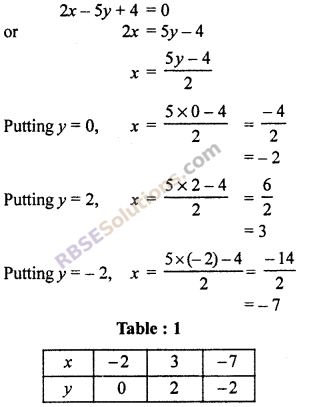 RBSE Solutions for Class 10 Maths Chapter 4 Linear Equation and Inequalities in Two Variables Ex 4.1 19