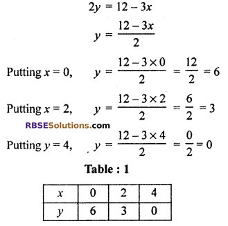 RBSE Solutions for Class 10 Maths Chapter 4 Linear Equation and Inequalities in Two Variables Ex 4.1 22