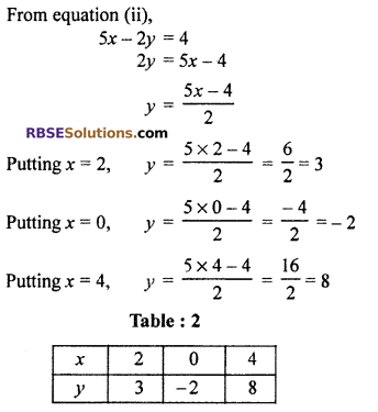 RBSE Solutions for Class 10 Maths Chapter 4 Linear Equation and Inequalities in Two Variables Ex 4.1 23