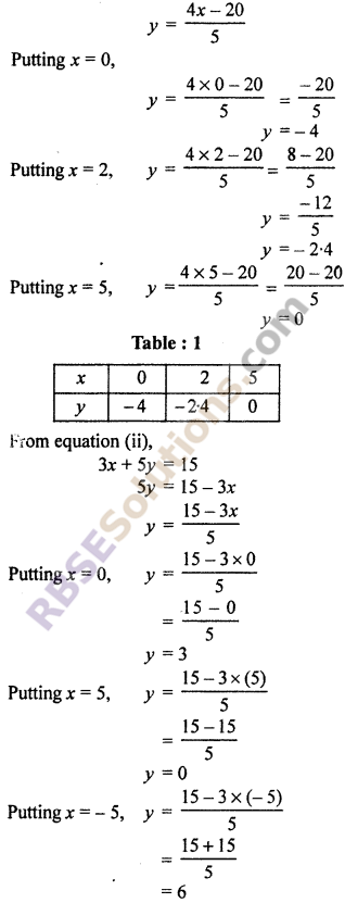 RBSE Solutions for Class 10 Maths Chapter 4 Linear Equation and Inequalities in Two Variables Ex 4.1 25