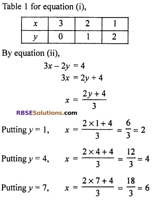 RBSE Solutions for Class 10 Maths Chapter 4 Linear Equation and Inequalities in Two Variables Ex 4.1 5